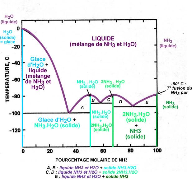 Diagramme montrant la température du liquidus d'un mélange H20-NH3