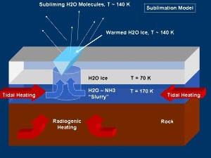 Premier modèle d'activité magmatique: arrivée de vapeur à travers une croûte glacée