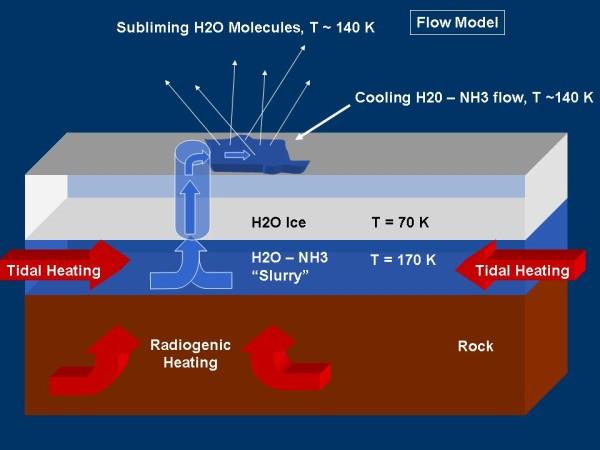 Deuxième modèle d'activité magmatique: arrivée d'un magma (H2O-NH3) en surface et sublimation