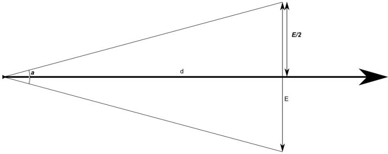 Imprécision perpendiculaire à l'axe d'observation liée à l'incertitude sur l'azimut