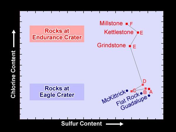 Teneurs en chlore et en sulfures obtenues dans les roches de la paroi d'Endurance