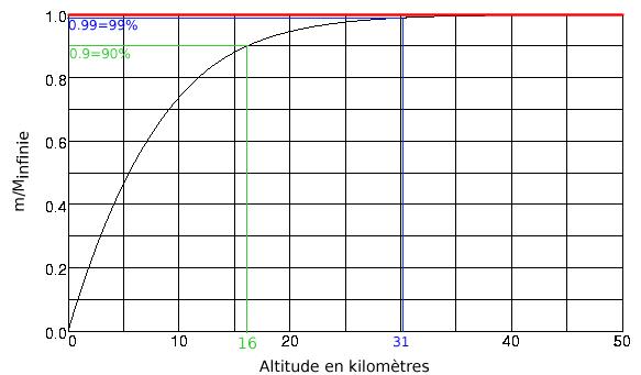 Distribution de la masse de l'atmosphère en fonction de l'altitude