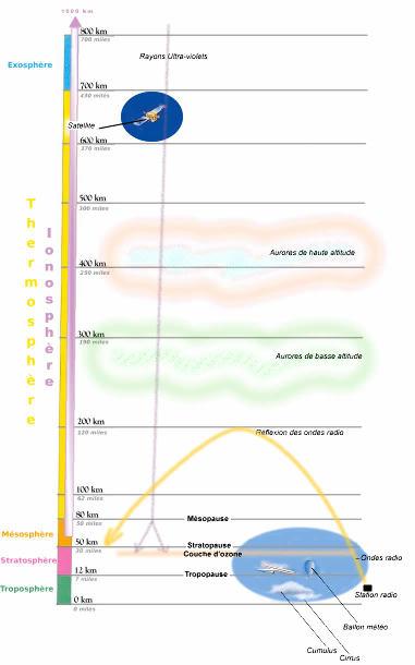 Coupe de l'atmosphère et de ses principales unités