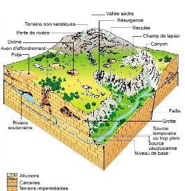 Bloc diagramme représentant un paysage karstique synthétique.