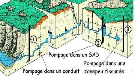 Exemple de pompages (SAD: système annexe au drainage)