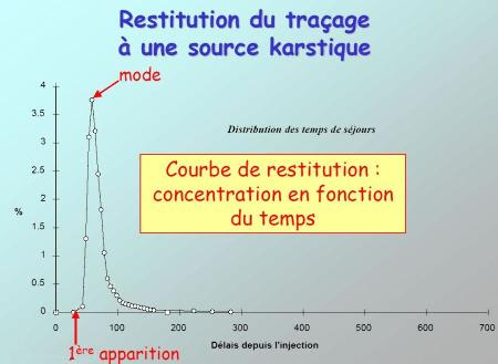 Un exemple de courbe de restitution aprés injection d'un traceur