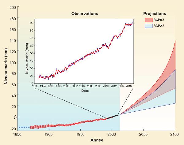 Variation du niveau marin depuis 1850, et prévisions d'ici 2100