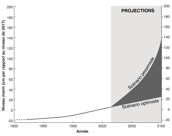 Variation du niveau marin depuis 1850, et prévisions d'ici 2100 (version simplifiée)