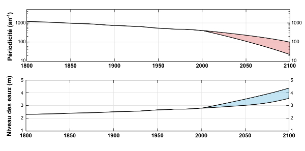 Augmentation de la fréquence et de l'intensité des ouragans au cours du siècle à venir