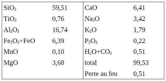 Analyse des cendres émises par l'éruption du Lascar (Chili) d'avril 1993 (en % de poids d'oxydes)
