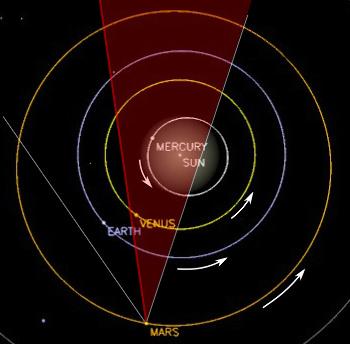 """Vue """"par-dessus"""" du système solaire interne au moment de la prise de vue de Curiosity, 31 janvier 2014"""