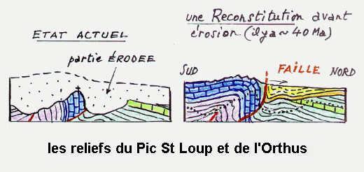 Les reliefs du Pic St-Loup et de l'Orthus.