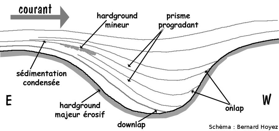Modèle sédimentaire théorique des «monticules et cuvettes»