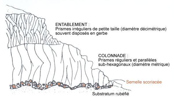 Section de la coulée basaltique d'Yssingeaux