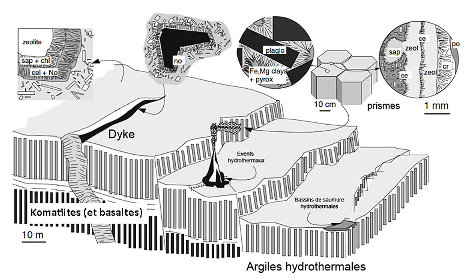 Microsites de synthèse pré-biotique probable, voire de synthèse biotique possible, se formant dans les komatiites (et basaltes) lors du processus d'altération et de serpentinisation au contact de l'eau de mer à proximité d'évents hydrothermaux hadéens