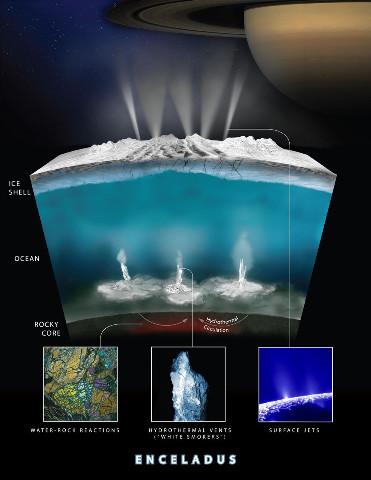 Schéma dessiné en avril 2017 représentant ce que pourrait être les 150km les plus superficiels d'Encelade, satellite de Saturne