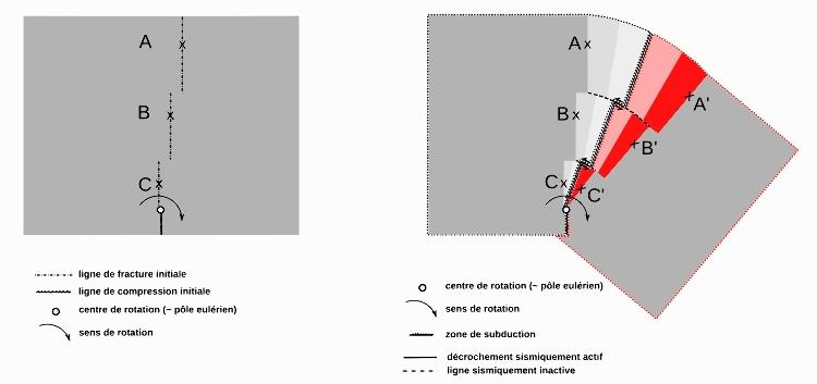 """Modèle """"à plat"""" d'expansion océanique avec failles transformantes"""