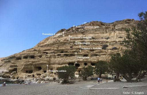 Interprétation des faciès de la falaise de Matala, Crète
