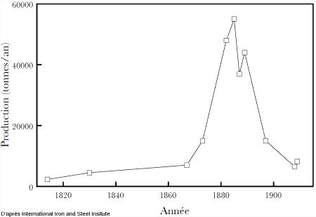 Production de fer dans la région d'Allevard, d'après Mémoire d'Allevard