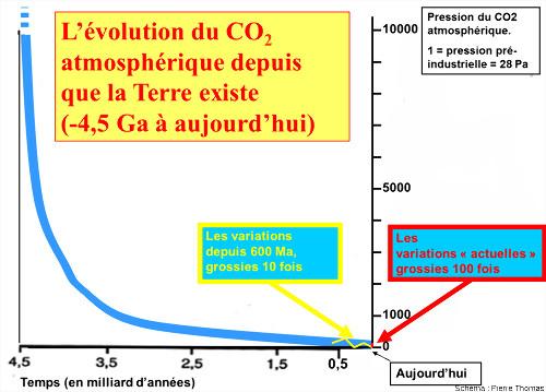 Schéma de l'évolution de la quantité de CO2 atmosphérique au cours des temps géologiques