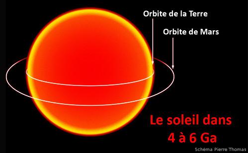 Le Soleil, sous forme de géante rouge, de 150.000.000km de rayon, dont la surface tangentera l'orbite (actuelle) de la Terre