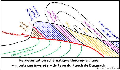 Coupe schématique théorique d'une «montagne inversée» du type du Puech de Bugarach