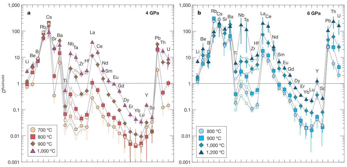 Coefficients de partage de divers éléments, pour un fluide aqueux (gauche) et pour un fluide supercritique (droite)
