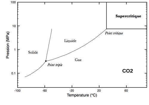 Diagramme de phase Pression-Température de du dioxyde de carbone avec phases solide, liquide, vapeur et supercritique