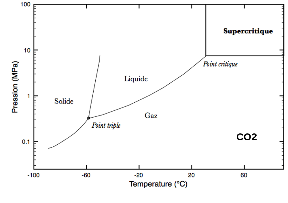 diagramme phase co2 co2 phase change diagram l'état supercritique en sciences de la terre — planet-terre
