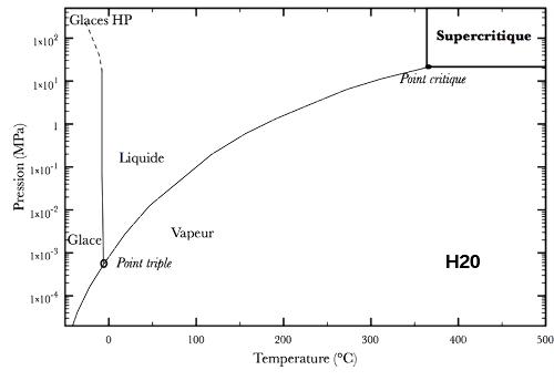 Diagramme de phase Pression-Température de l'eau avec phases solide, liquide, vapeur et supercritique