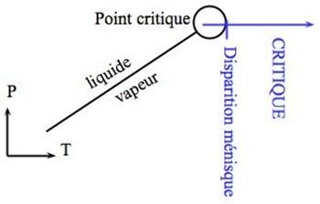 Chemin (en bleu) Pression-Température de l'expérience 2