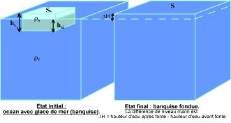 Représentation schématique de la fonte d'une banquise