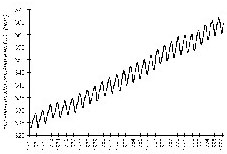 Augmentation de la teneur en CO2 dans l'atmosphère