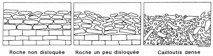 Trois états possibles d'un même calcaire dur (vus en coupe)