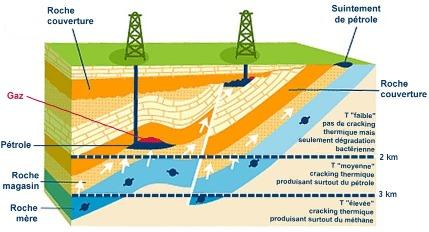 Bloc diagramme montrant la situation des gisements de pétrole et de gaz «conventionnels»
