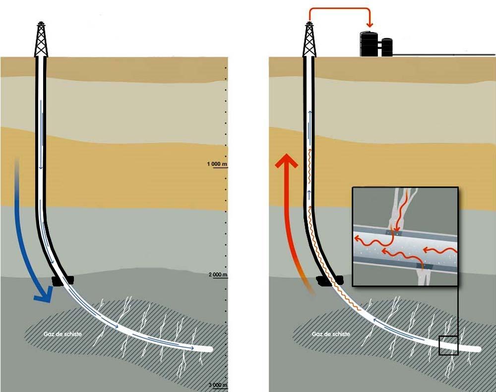 Schéma du principe d'exploitation du gaz de schiste