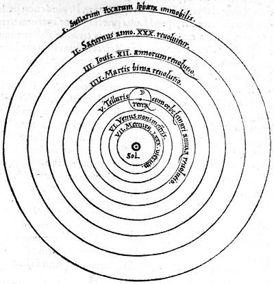 Le système héliocentrique de Copernic