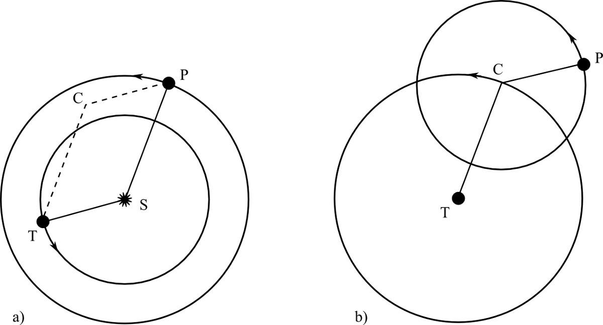 Mouvement relatif de la Terre T et d'une planète supérieure P