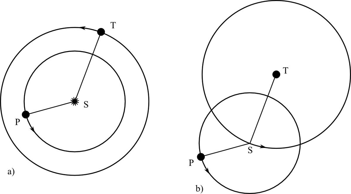 Mouvement relatif de la Terre T et d'une planète inférieure P