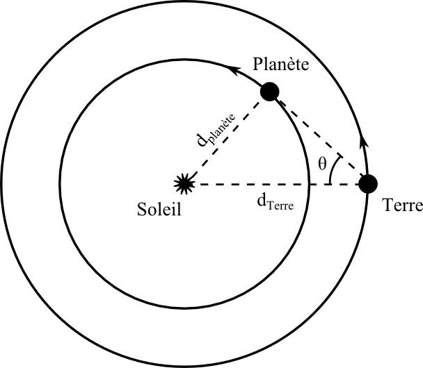 Une planète inférieure est toujours vue dans la proximité du Soleil