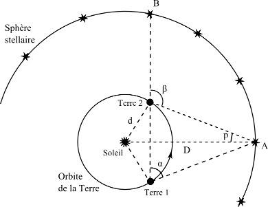 Si la Terre tourne autour du Soleil, la distance angulaire entre deux étoiles A et B situées dans l'écliptique n'est pas la même en fonction de la position de la Terre sur son orbite