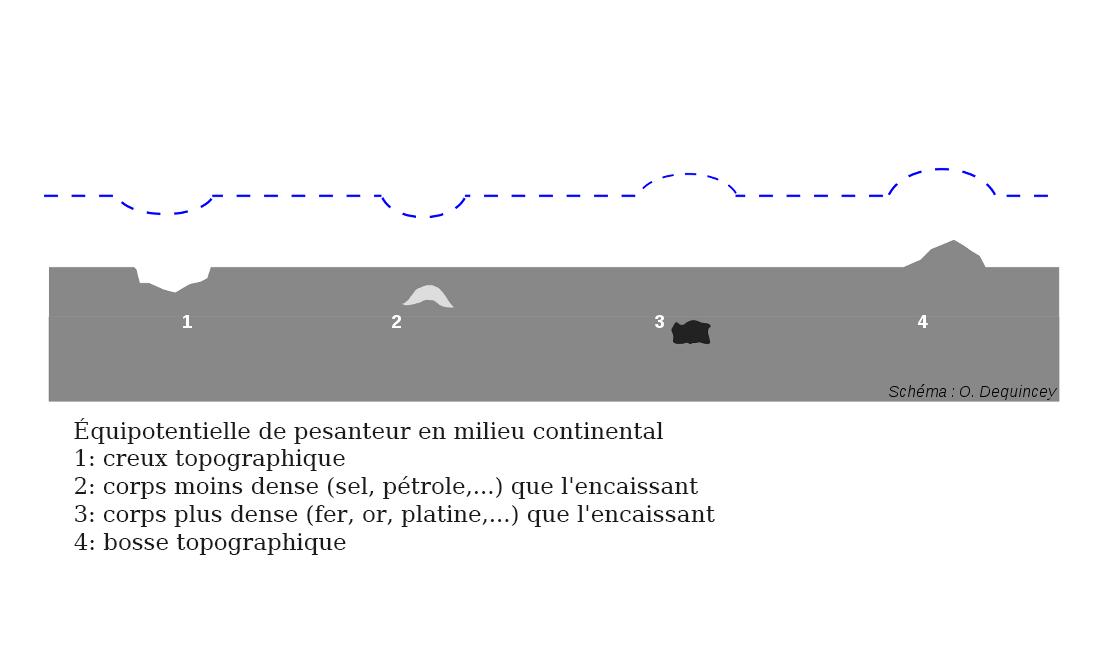 Perturbation d'une équipotentielle au-dessus de la surface plane d'un continent