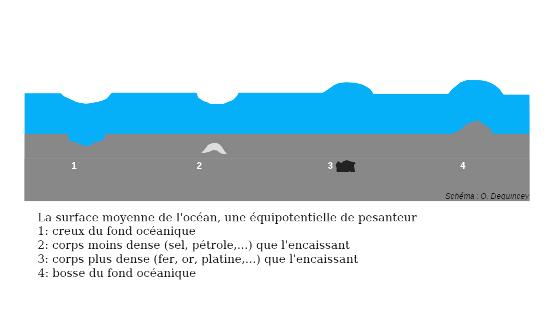 Perturbation de la surface océanique, équipotentielle de pesanteur