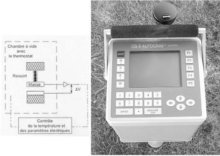 Micro-gravimètre (relatif) de terrain