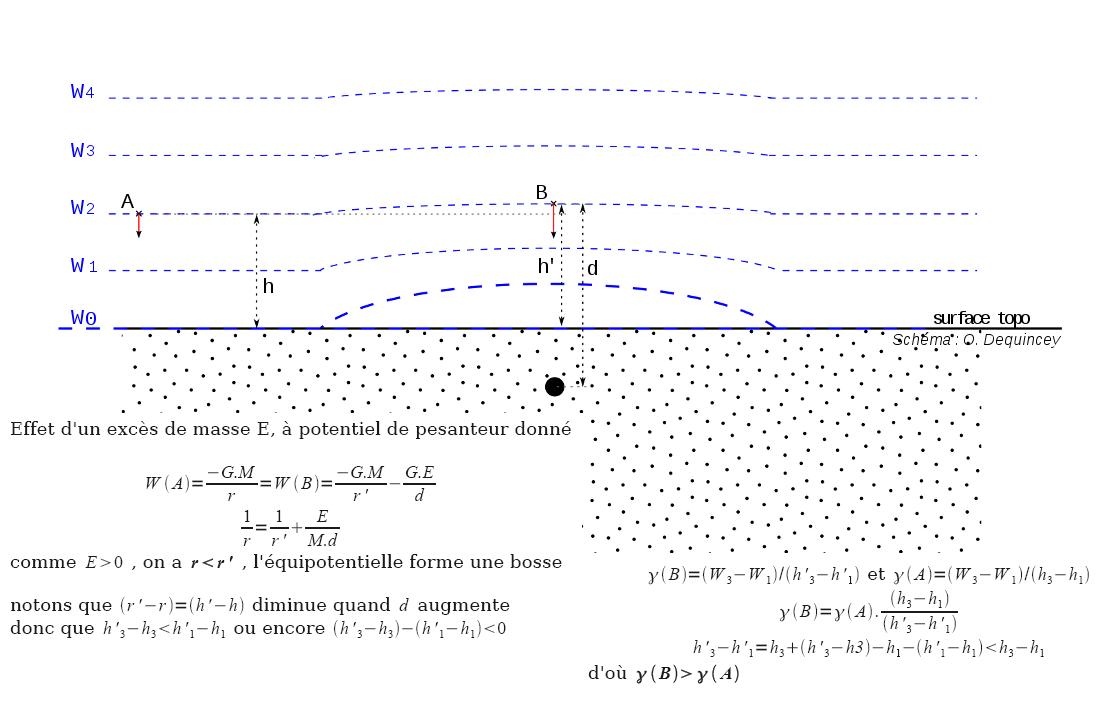 Effet d'un excès de masse local sur la pesanteur et le champ de pesanteur, à potentiel constant