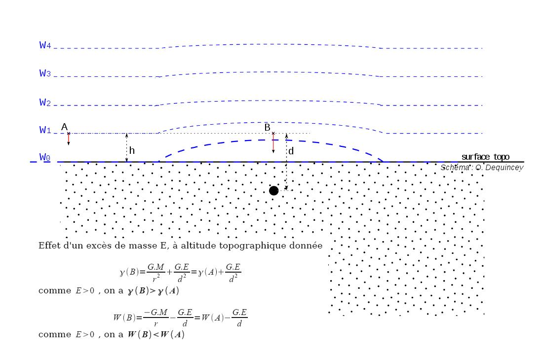 Effet d'un excès de masse local sur la pesanteur et le champ de pesanteur, à une altitude donnée