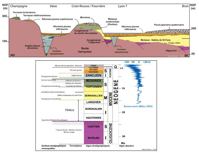 Coupe géologique simplifiée au travers de l'agglomération lyonnaise et log stratigraphique correspondant