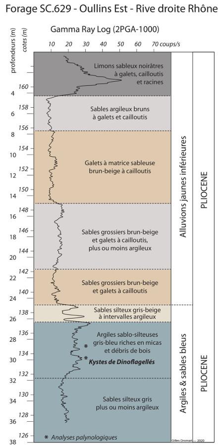 """Log interprétatif d'un forage avec sonde """"gamma ray"""" sur la rive droite du Rhône, à Oullins"""