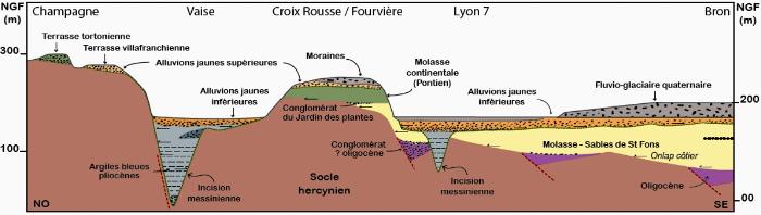 Coupe géologique simplifiée au travers de l'agglomération lyonnaise