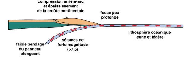 Glissement de la plaque océanique sur l'asthénosphère
